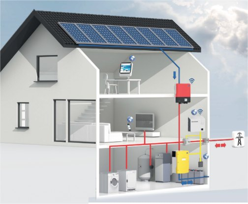 SMA Sunny Home Manager Flexible Energy Storage System