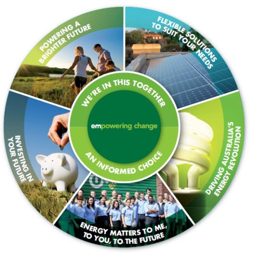 Energy Matters Service Charter