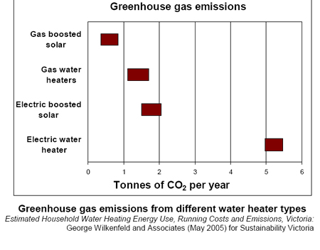 Solar Hot Water Greenhouse Gas Emissions