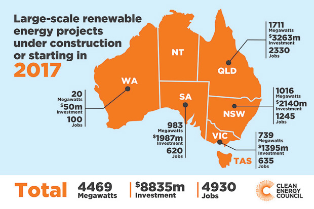 Renewable energy: frequently asked questions (FAQ) Large-scale renewable projects in 2017.