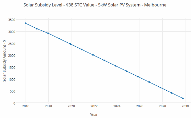 Solar Credits subsidy level for REC / STC