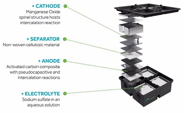 Aqueous Hybrid Ion Battery internals