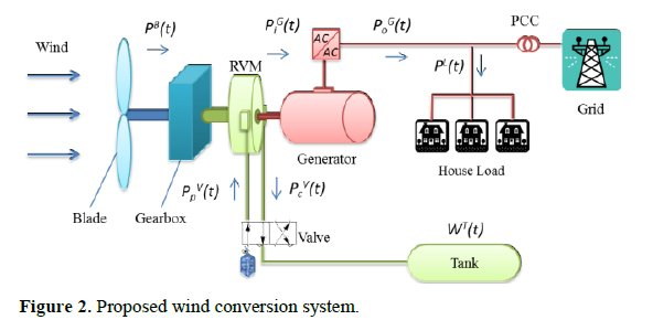 Wind Turbine System : Energy storage system addresses wind turbine spillage