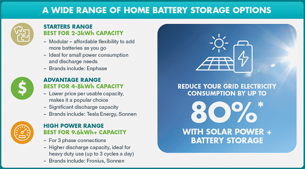 Battery storage options - Adelaide