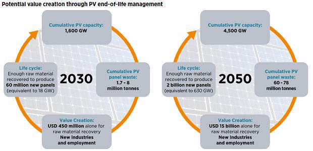 Solar Panel Recycling A Multi Billion Dollar Money Spinner