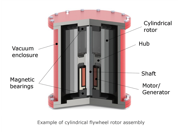 Flywheel energy storage components