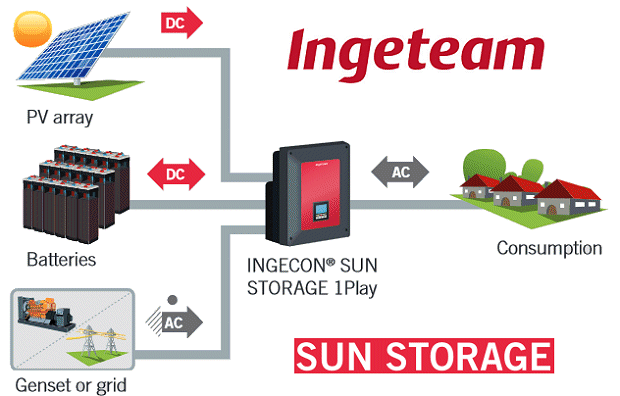 Ingeteam Solar Inverters And Batter Storage Inverters