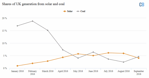 Solar output vs coal electricity generation