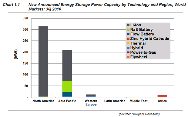 Lithium Ion Leads Global Energy Storage Market Energy