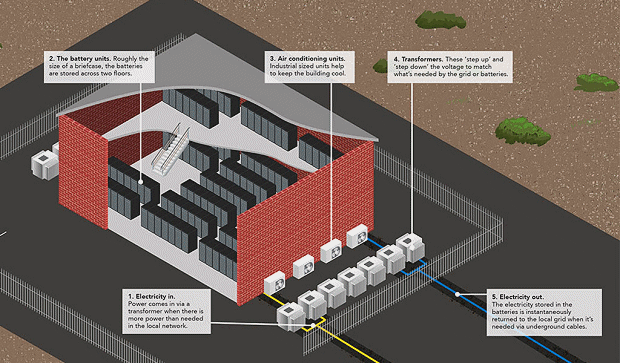 Battery storage system - Centrica