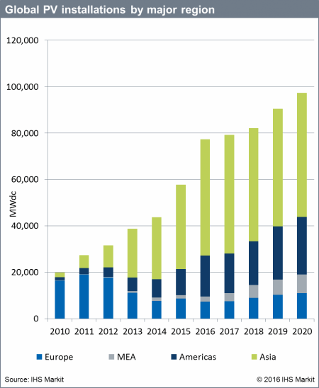 2016 The 10th Year Of Consecutive Solar Pv Growth Energy