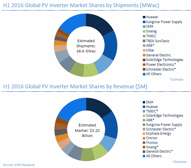 Solar Inverter Market Outlook And Market Share Energy