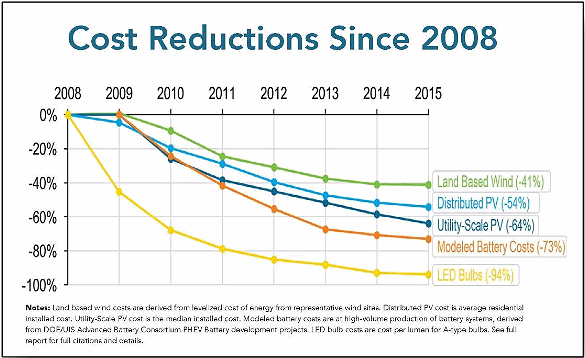 Renewable energy cost reductions