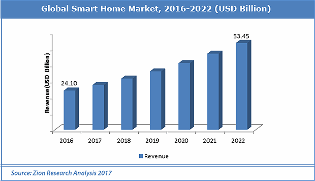 Smart home market growth
