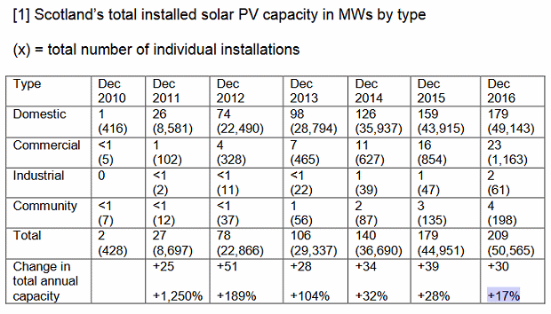 209mw of solar panels installed in scotland