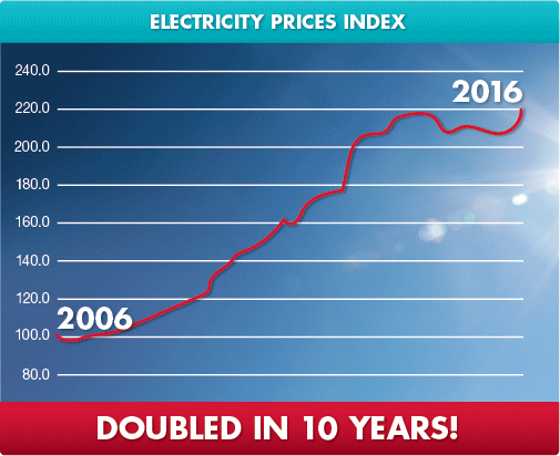 Australian Electricity Prices Soar 106 In A Decade