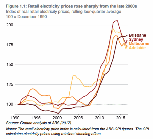 Competition In Australia Electricity Retailing A Massive