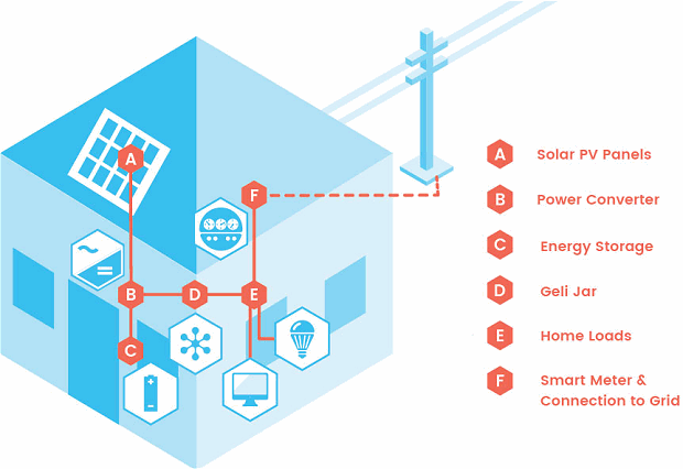 Geli integration - energy storage