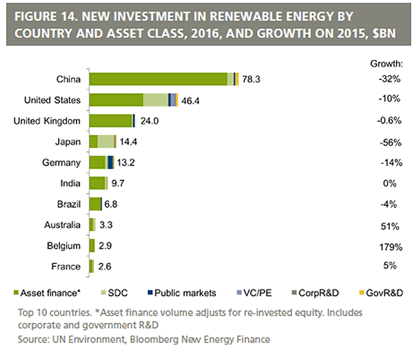 Renewable energy investment country rankings
