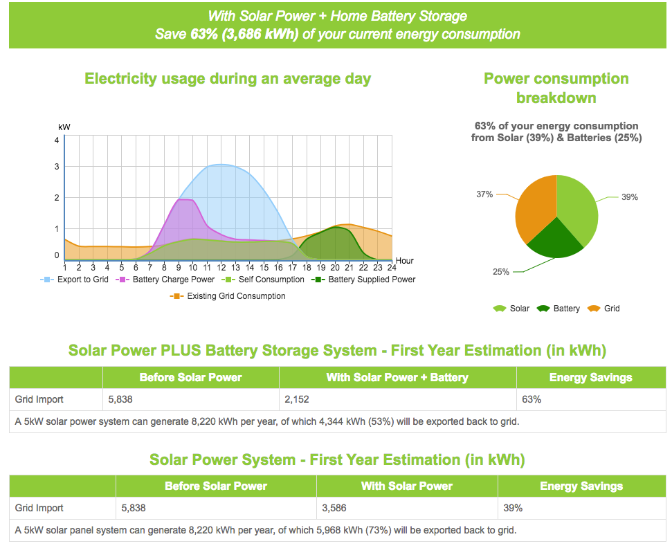 Gold Coast solar power panel battery 5kW graph and savings