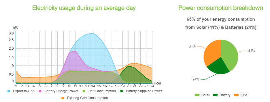 Newcastle-Hunter 5kW Solar Panel Sonnen 4kWh Battery Graph