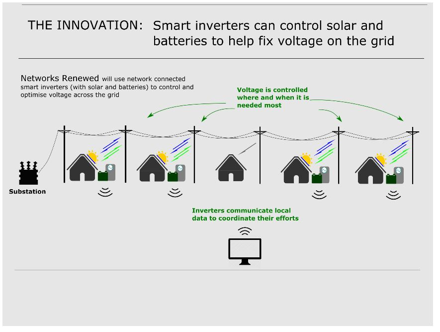 How rooftop solar and battery systems can be used to regulate electricity grid voltage.