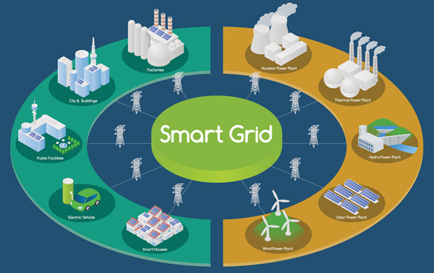 A smart electricity grid is the basis of demand response management.