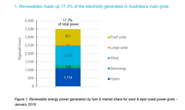 Australian Solar Installations Are Boosting Jobs And Reducing Power Bills