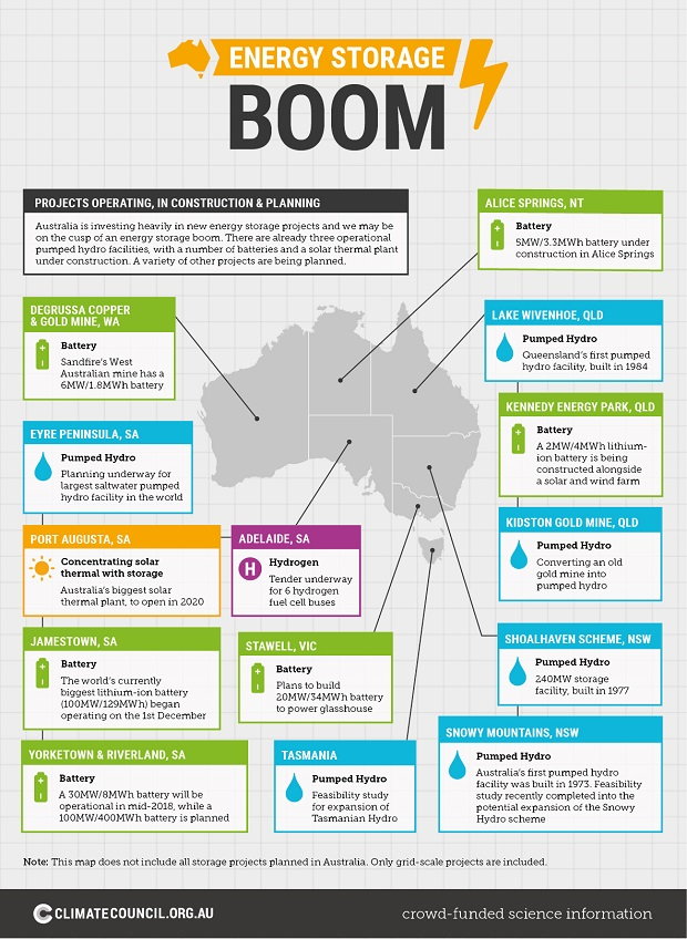 Energy storage boom: Australia is on the cusp of one