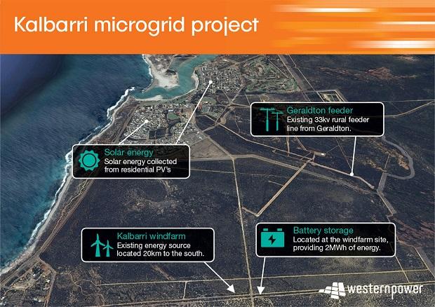 Kalbarri microgrid Western Power