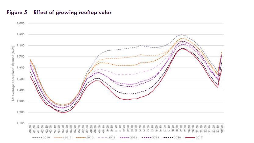 Duck curve: Evening grid power surge graph
