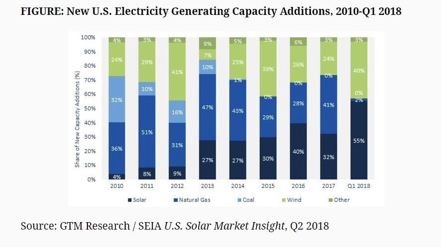new solar installations graph