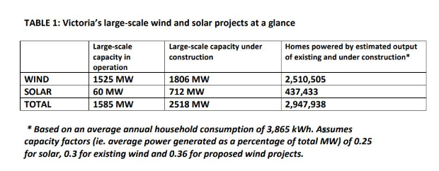 Large-scale renewables set to power all Victorian homes..