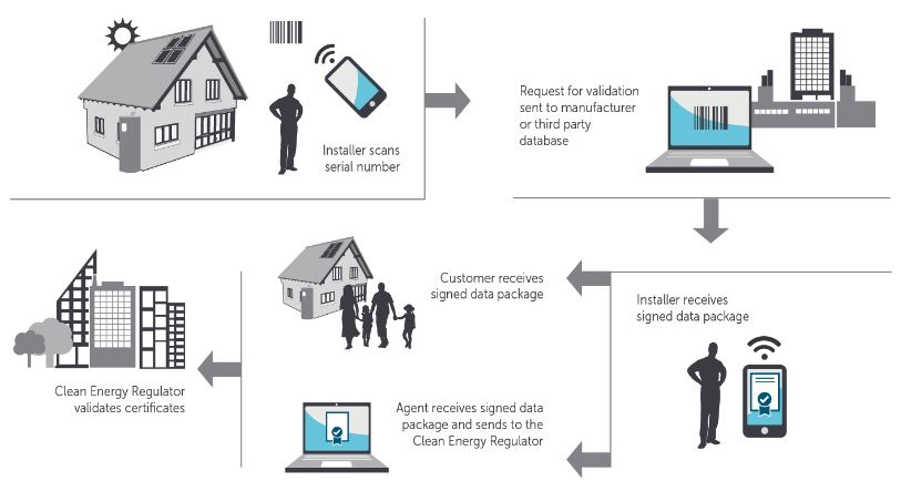Solar Panel Validation Initiative benefits both consumers and the solar industry.