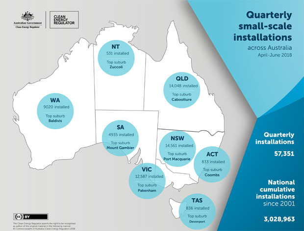 Quarterly Australian small-scale solar installations April-June 2018. Source: CER
