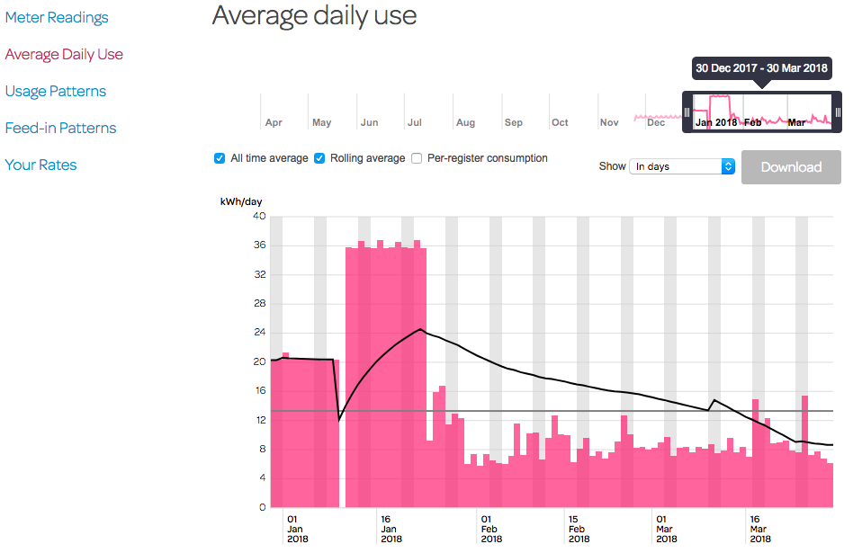 Power consumption from Powershop before solar and before smart net meter installed, and then after both.