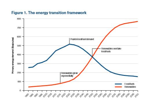 IRENA report graph of renewable energy growth