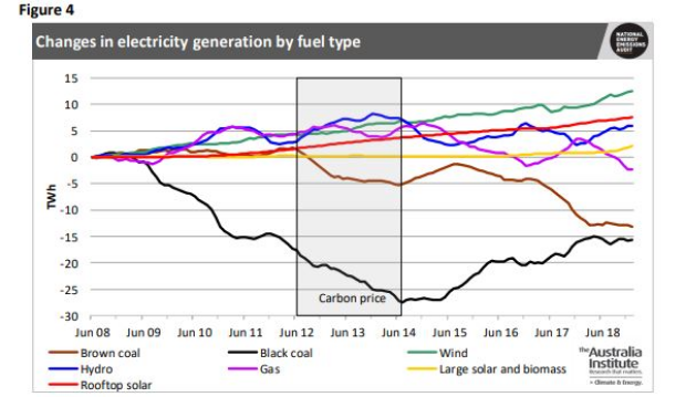 Renewable energy outperformed coal during hot summer.