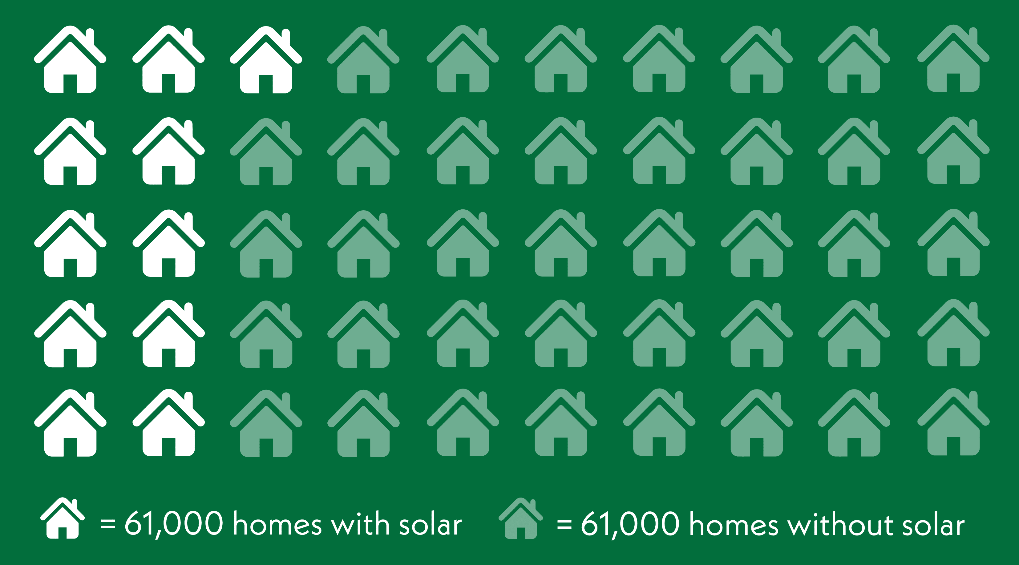 60000 homes with solar vs 61000 homes without solar