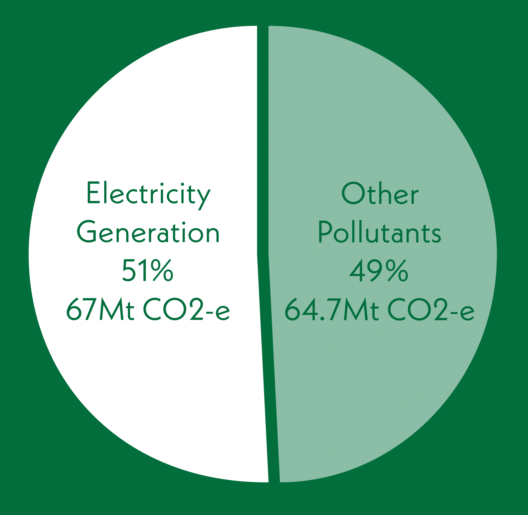 chart Electricity Generation vs Other Pollutants