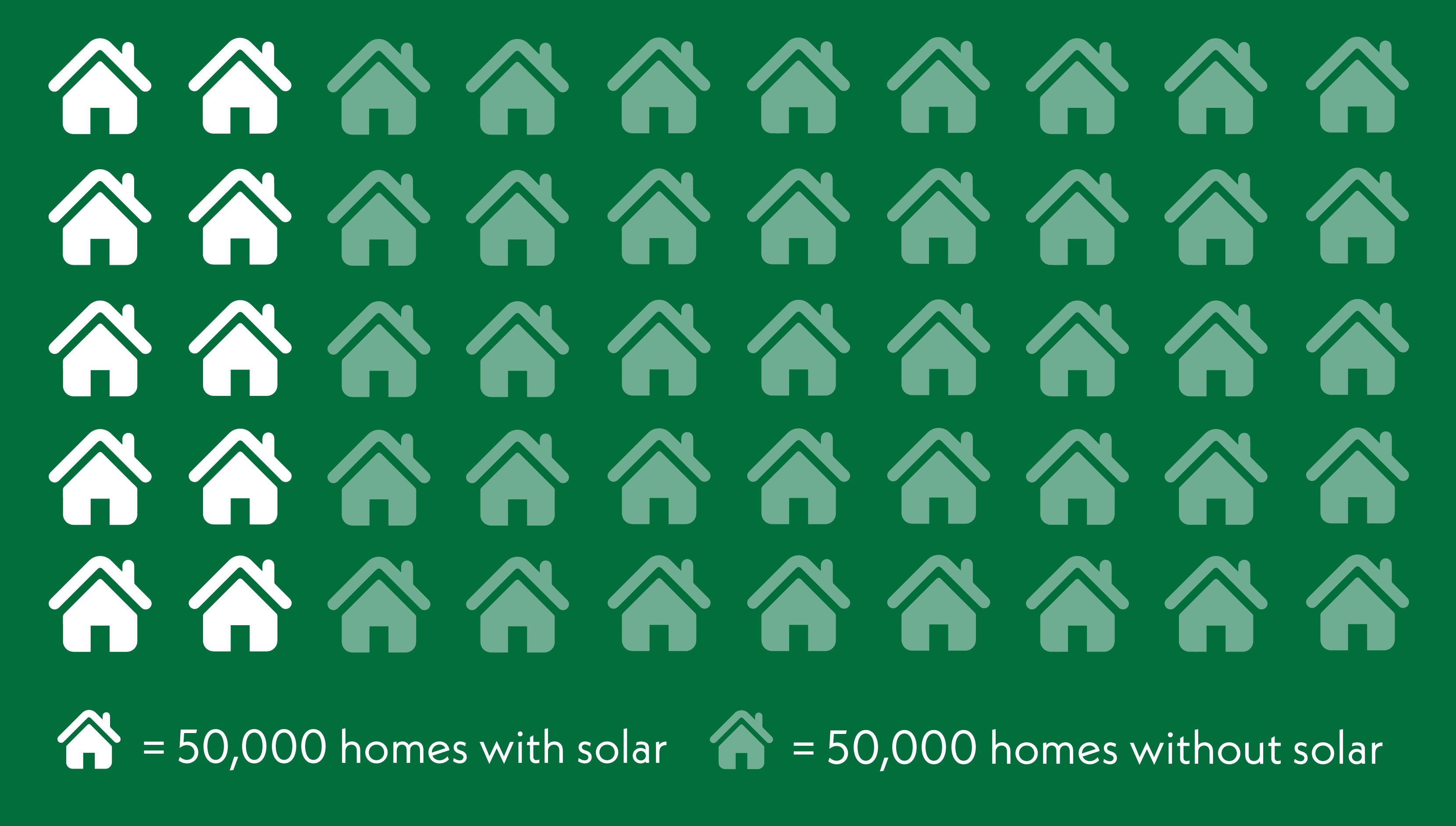 50000 homes with solar vs 50000 homes without solar