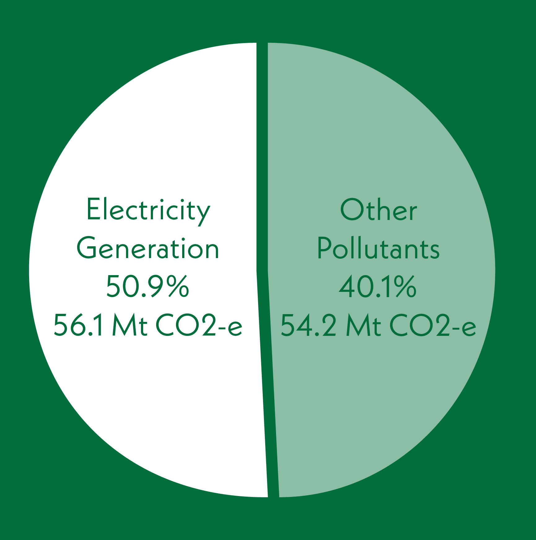 chart electricity generation vs other pollutants in victoria